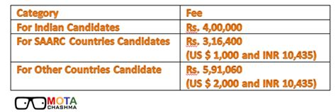 Iit Delhi Executive Mba Quora by What Are The Complete Fee Details For Iit Delhi Quora