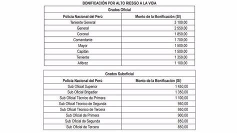 sueldo de un pnp sueldos en el per 250 2018 ffaa y pnp