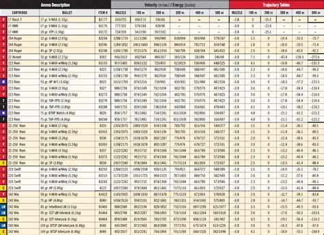 Ballistic Tables Hello Vad 225 Sz Info