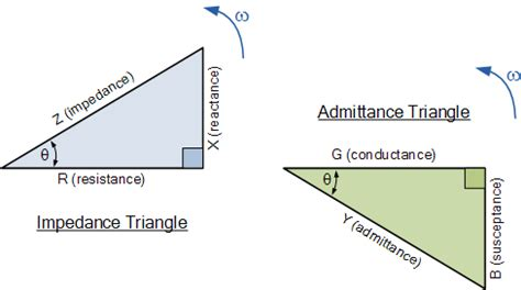 impedance phasor triangle parallel rlc circuit and rlc parallel circuit analysis