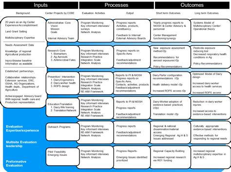 evaluation logic model template mental health safety plan form images