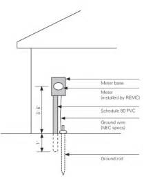 200 amp underground meter base diagram comelectrical1qr66 quot it zelectric quot