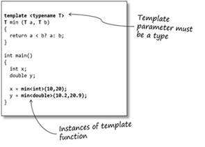 Template Function by An Introduction To C Templates Sticky Bitssticky Bits