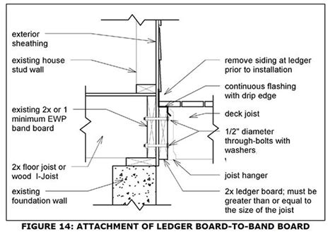 building regulations section j georgia releases new code for deck construction jlc
