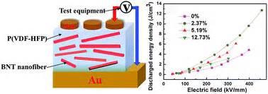 ultra high density capacitors ultra high discharged energy density capacitor using high aspect ratio na0 5bi0 5tio3 nanofibers