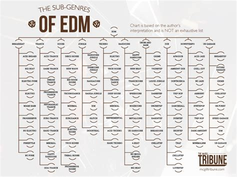 dance music genres bpm the sub genres of edm visual ly