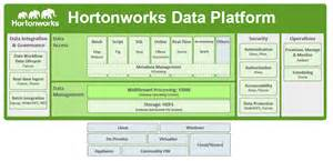 Big Data And The Connected Car Hortonworks Tutoriel D 233 Monstration De La Data Platform D Hortonworks