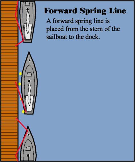 boat spring line boat handling
