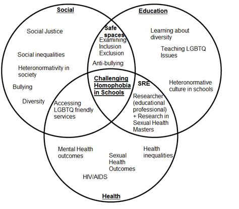 ed diagrams challenging homophobia in schools a venn diagram i need