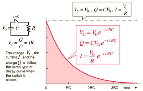 max charge on a capacitor equation capacitor discharging