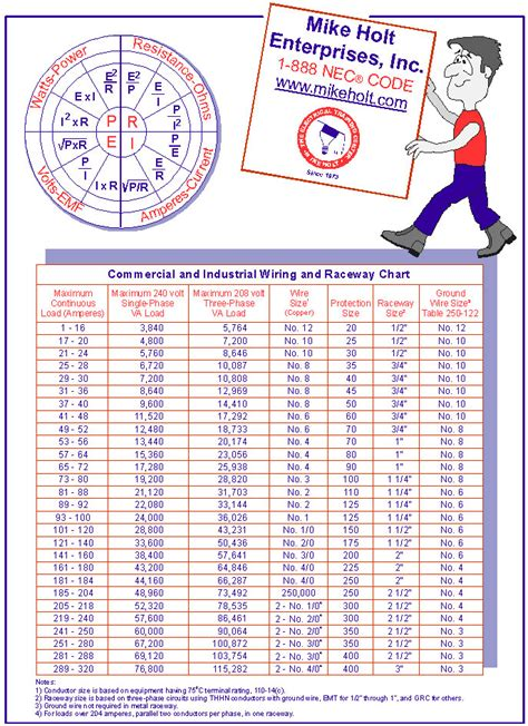best electrical conductors chart nec wire size chart conduit fill chart sizing conductors ec mag interesting nec wire ayucar