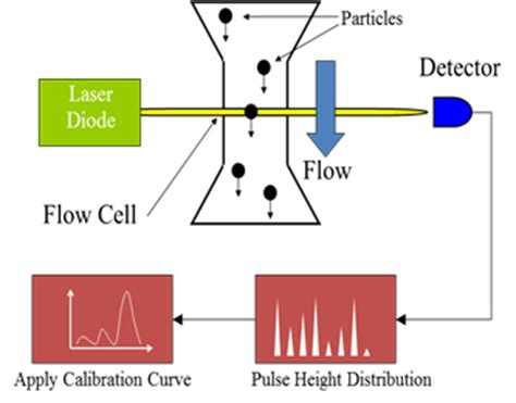 Light Obscuration Particle Counter Particle Sizing Systems