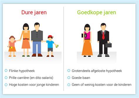 box 3 eigen huis wordt je eigen huis straks in box 3 belast wegwijs nl