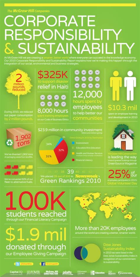 Mba Corporate Social Responsibility Csr Or Sustainability by 35 Best Images About Corporate Social Responsibility On