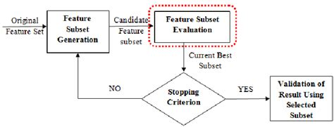 we will not feature parallel imports at our mega store says steps of feature selection adapted from 42 the dashed