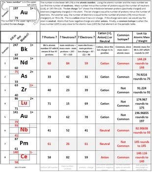 printable periodic table isotopes isotopic notation worksheet mmosguides