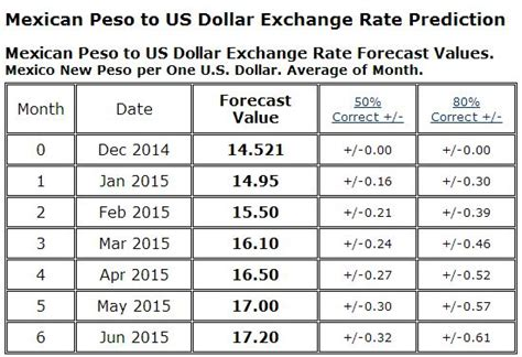 currency converter mexico currency rate peso to dollar