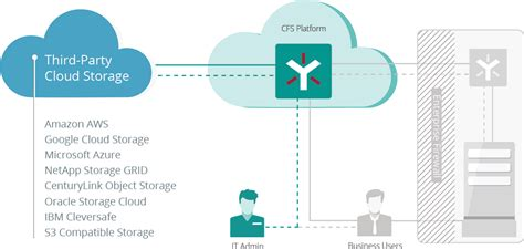 cloud storage   choice