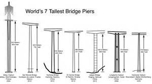 list of tallest bridges