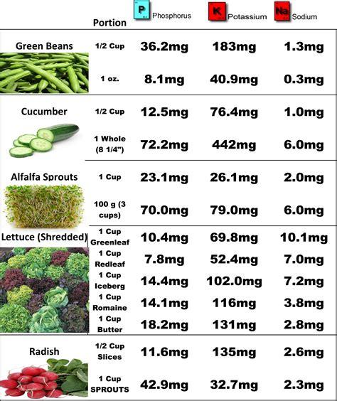kidney disease diet renal diet food charts top renal diet foods dialysis veggies projects to try