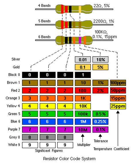 resistor chart resistor colour codes reuk co uk