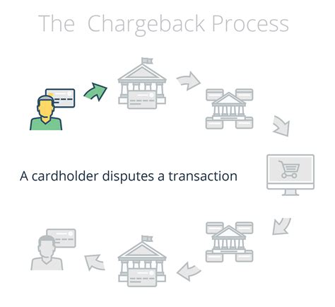 Charge Dispute Form Hdfc Bank 100 Dispute Fraudulent Bank Transaction Letter Debit Note Letter Sle Debit Note Copy