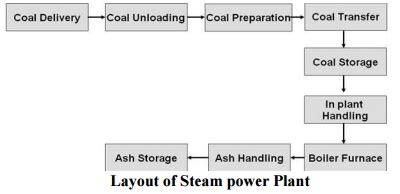 plant layout wikipedia layout of steam power plant study material lecturing