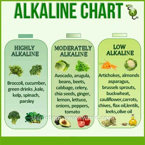 Alkaline Detox Diet Plan by Alkaline Food Chart Diet And Exercise Food