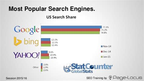 Top Search Engines For Most Popular Search Engines Gallery