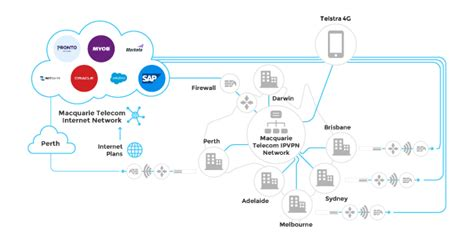 ip vpn network diagram how saas is overwhelming the traditional wan macquarie