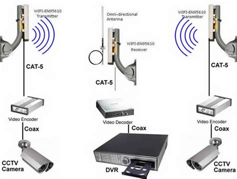Cctv Wireles equipment for wireless cctv system security