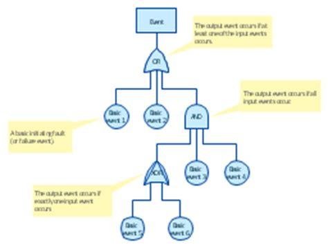 Root Cause Analysis Tree Diagram Template Fault Tree Diagram Cause Effect Analysis Tree Fault Tree Analysis Template
