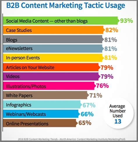 b2b marketing strategy template 2016 b2b content marketing versus b2c content marketing