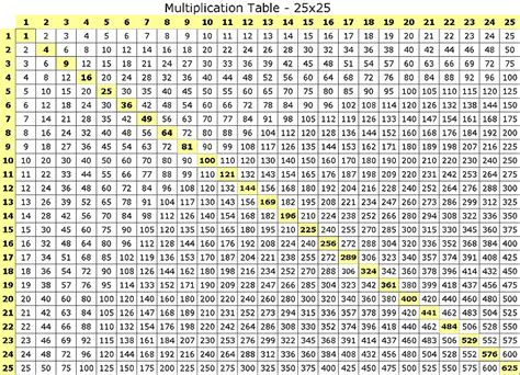 14 Multiplication Table by Printable Times Table Chart To 25 25x25 Multiplication