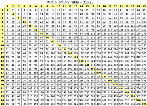 printable times table chart to 25 25x25 multiplication