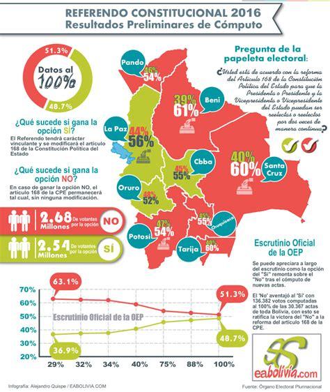 elecciones en boliva 2016 las elecciones de bolivia de 2016 referendo constitucional