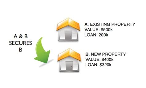 house as collateral for a personal loan using house as collateral for loan 28 images secured loan with house as collateral