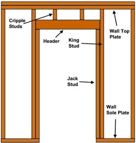Framing An Interior Wall With A Door Homeofficedecoration How To Frame An Exterior Door