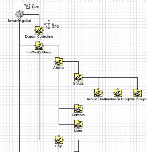 visio active directory organizational chart active directory structure diagram in visio with adtd