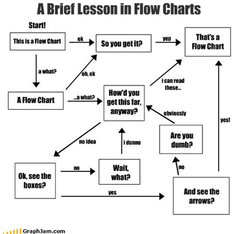 how to create flow charts 10 flowcharts to beat march madness fury