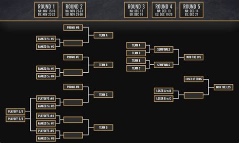 Calendario Worlds Lol 2017 Lcs 2015 Na And Eu Expansion Tournament Details League