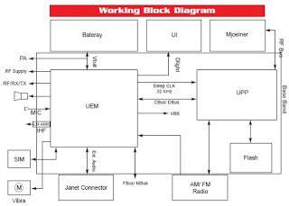 Ic Memori Hp skematic dan sistem kerja ponsel worldelectro s