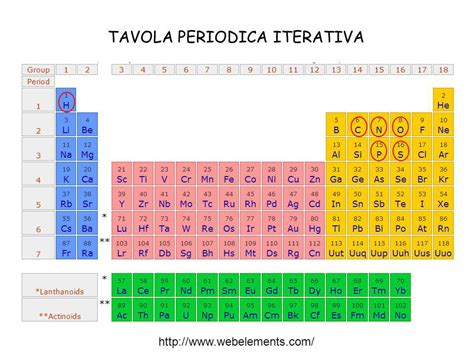 tavola periodica chimica tavola periodica degli elementi con relative applicazioni