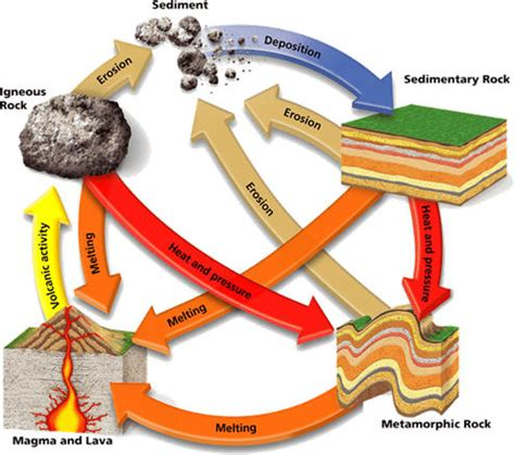 Section 3 1 The Rock Cycle by Course Geology 2016 17