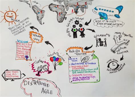 doodle revolution best practices in a distributed agile environment 171 doodle