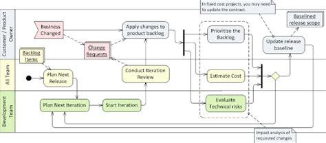 scrum visio tales of agile software development visio activity