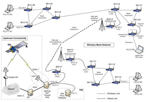 diagram of wireless network wireless mesh network wikiwand