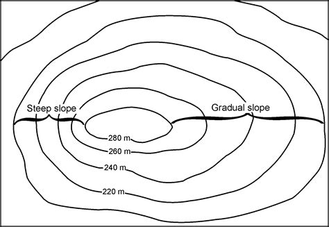 contour map earth tips and principles for creating an accurate