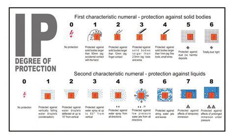 ingress protection rating ip rating waterproof led luminaires led manufacturer iluxz