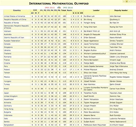 Imo Overol adrian beker winning gold at the international math